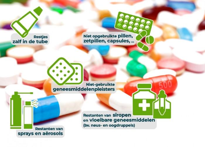 Terugname van vervallen en ongebruikte geneesmiddelen